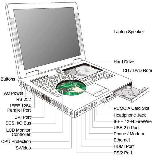 Pengenalan Bagian Bagian Dalam Laptop Sewa Mutimedia
